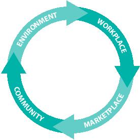 CSR-circle
